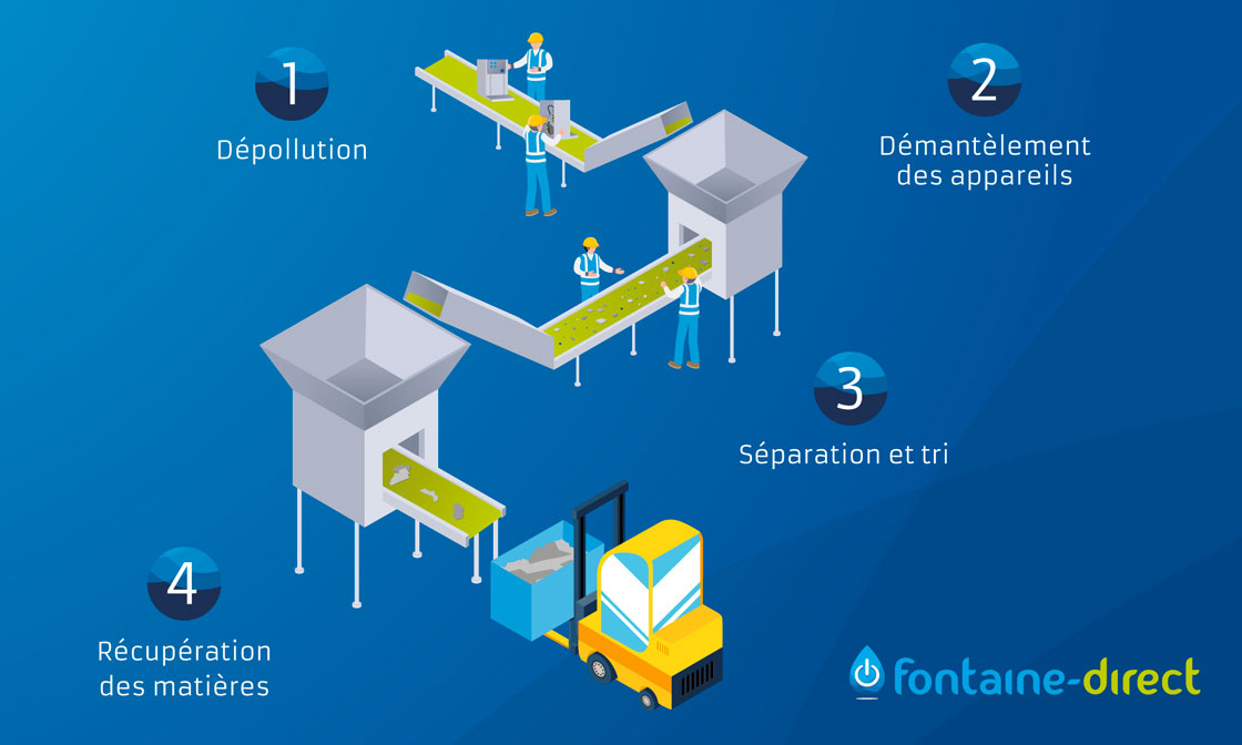 Infographie-recyclage-Fontaine-Direct
